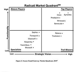 SED_2020_GEN_Quadrant_Radicati_Report_thumb